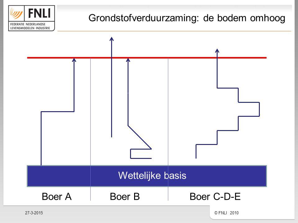 Grondstofverduurzaming: de bodem omhoog 27-3-2015 © FNLI 2010 Wettelijke basis EconomieMensMilieu Boer ABoer BBoer C-D-E