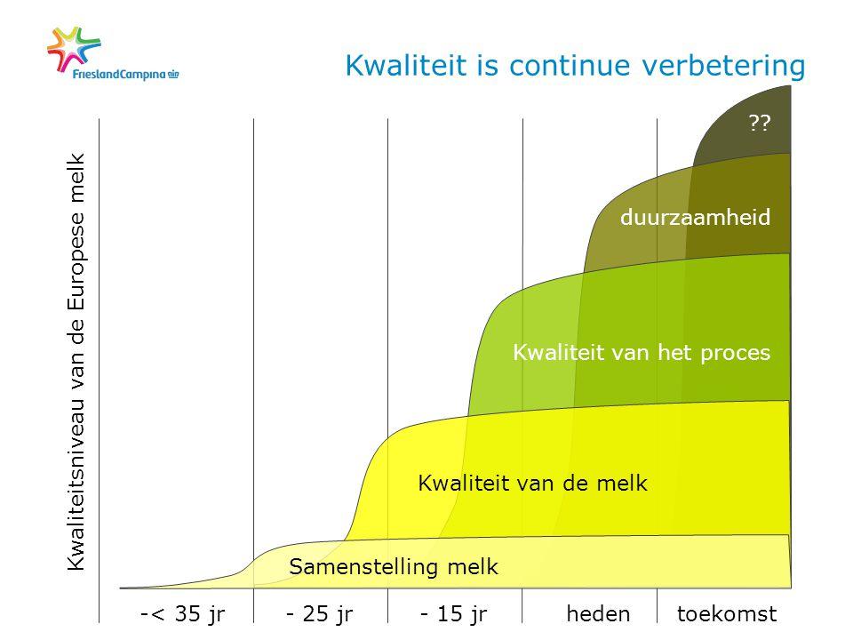 ?? duurzaamheid Kwaliteit van het proces -< 35 jr- 25 jr- 15 jrhedentoekomst Kwaliteitsniveau van de Europese melk Kwaliteit van de melk Samenstelling
