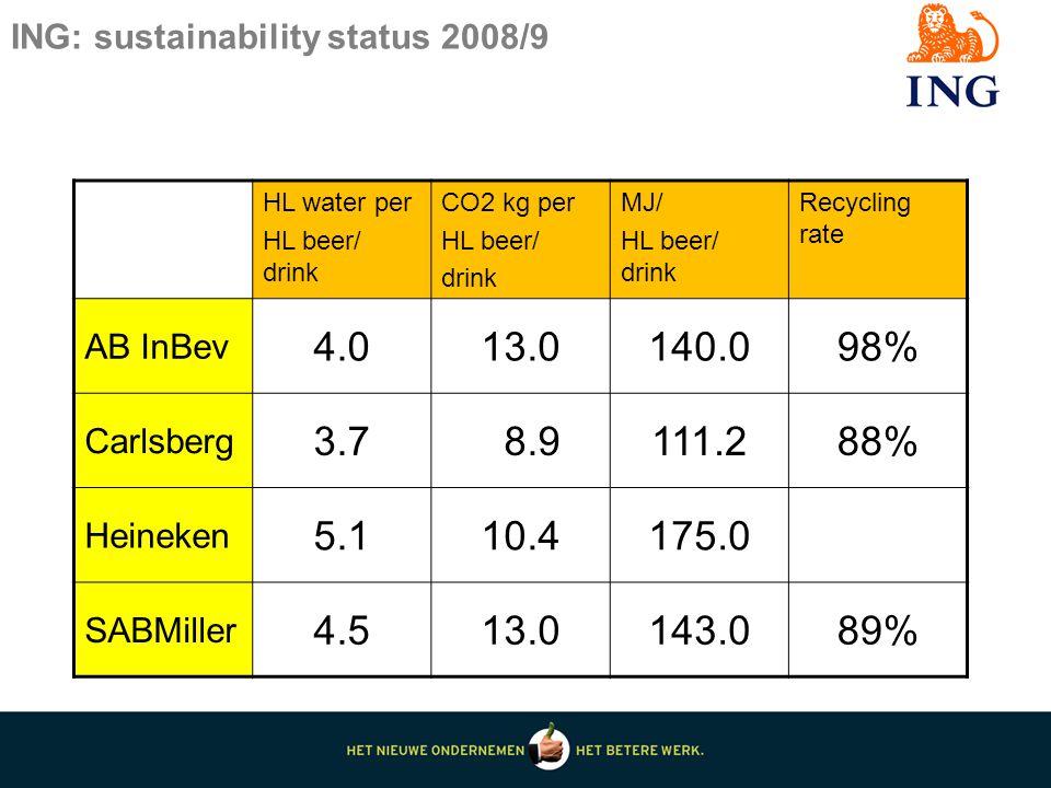 ING: sustainability status 2008/9 HL water per HL beer/ drink CO2 kg per HL beer/ drink MJ/ HL beer/ drink Recycling rate AB InBev 4.013.0140.098% Carlsberg 3.7 8.9111.288% Heineken 5.110.4175.0 SABMiller 4.513.0143.089%