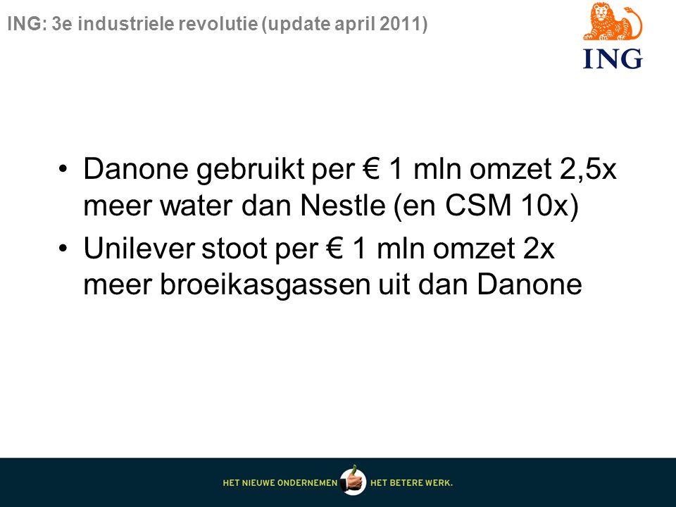 ING: 3e industriele revolutie (update april 2011) Danone gebruikt per € 1 mln omzet 2,5x meer water dan Nestle (en CSM 10x) Unilever stoot per € 1 mln omzet 2x meer broeikasgassen uit dan Danone