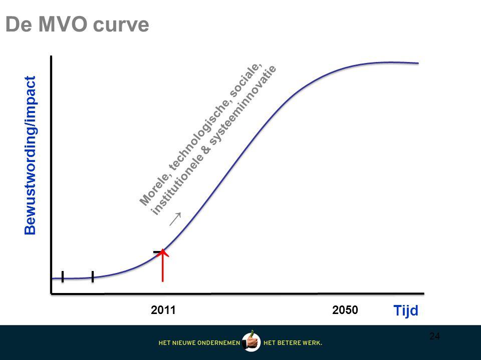 24 De MVO curve Bewustwording/impact Tijd Morele, technologische, sociale, institutionele & systeeminnovatie → 20112050 →