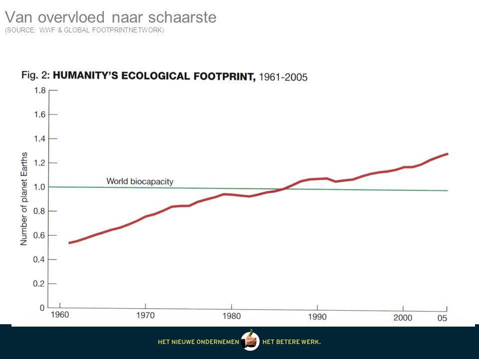 Van overvloed naar schaarste (SOURCE: WWF & GLOBAL FOOTPRINTNETWORK )