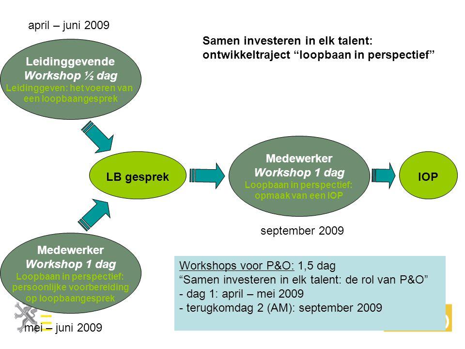 Leidinggevende Workshop ½ dag Leidinggeven: het voeren van een loopbaangesprek Medewerker Workshop 1 dag Loopbaan in perspectief: persoonlijke voorber