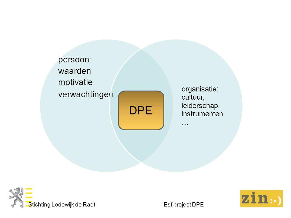 persoon: waarden motivatie verwachtingen organisatie: cultuur, leiderschap, instrumenten … Stichting Lodewijk de Raet Esf project DPE DPE