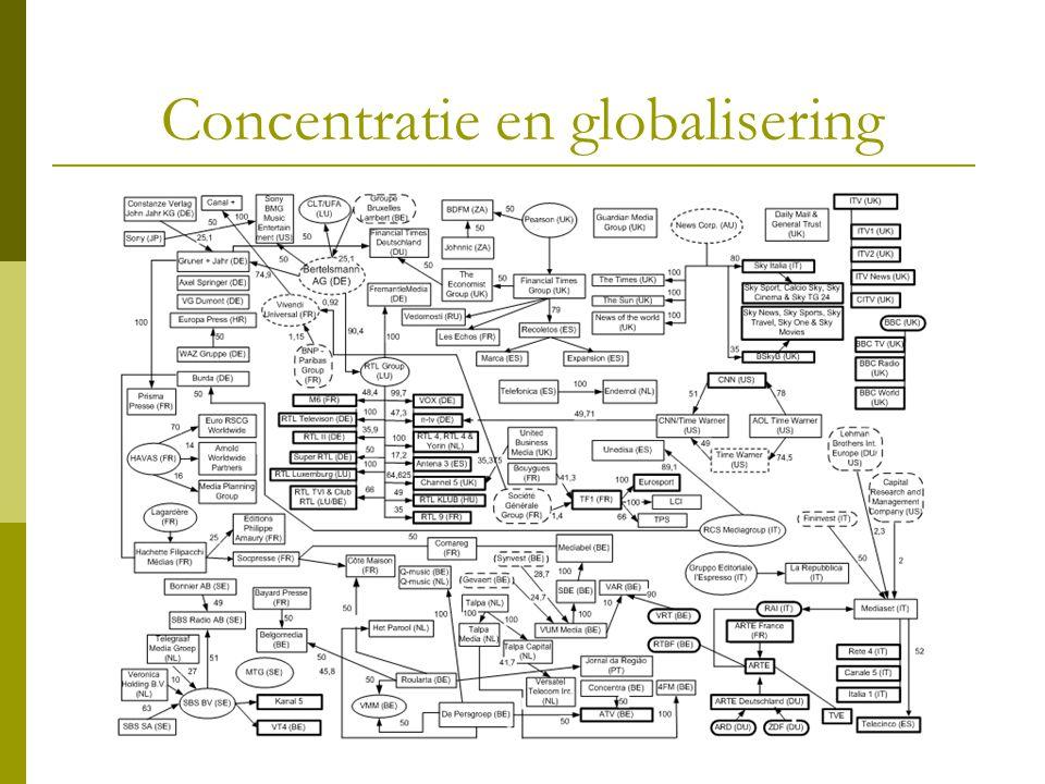 Concentratie en globalisering