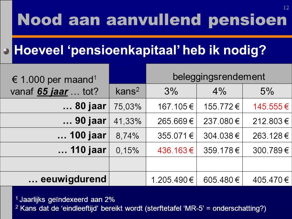 12 Nood aan aanvullend pensioen € 1.000 per maand 1 vanaf 65 jaar … tot? beleggingsrendement kans 2 3%4%5% … 80 jaar 75,03%167.105 €155.772 €145.555 €