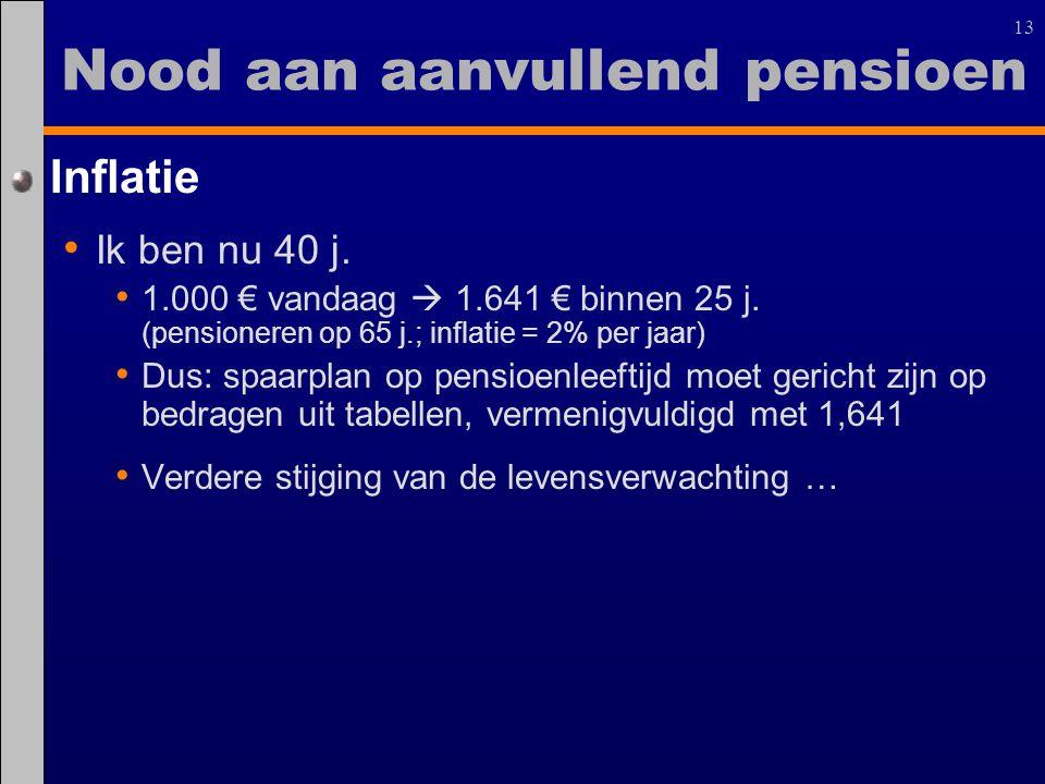 13 Nood aan aanvullend pensioen Inflatie Ik ben nu 40 j. 1.000 € vandaag  1.641 € binnen 25 j. (pensioneren op 65 j.; inflatie = 2% per jaar) Dus: sp