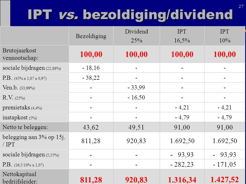 27 Bezoldiging Dividend 25% IPT 16,5% IPT 10% Brutojaarkost vennootschap: 100,00 sociale bijdragen (22,88%) - 18,16--- P.B. (45% x 1,07 x 0,97) - 38,2