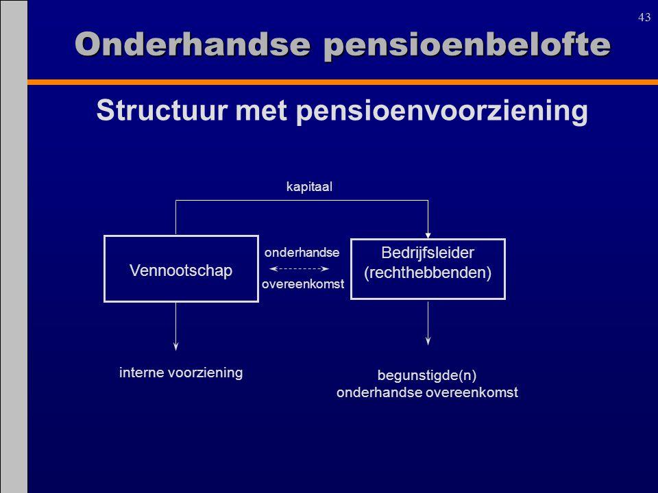 43 Structuur met pensioenvoorziening Bedrijfsleider (rechthebbenden) Vennootschap kapitaal onderhandse overeenkomst begunstigde(n) onderhandse overeen