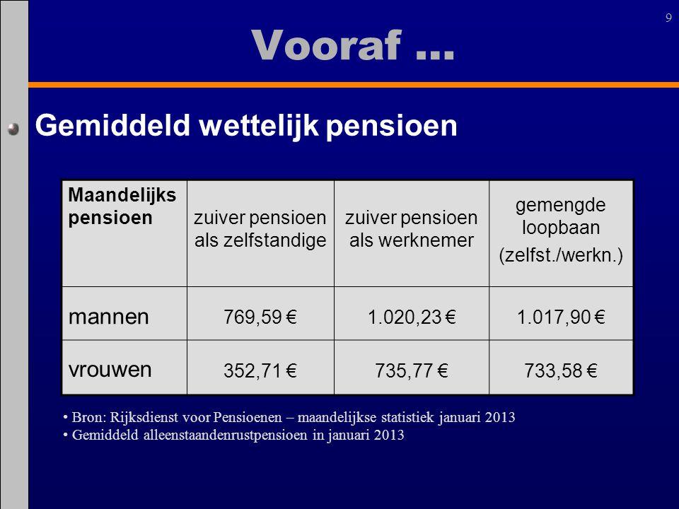 9 Vooraf … Maandelijks pensioenzuiver pensioen als zelfstandige zuiver pensioen als werknemer gemengde loopbaan (zelfst./werkn.) mannen 769,59 €1.020,