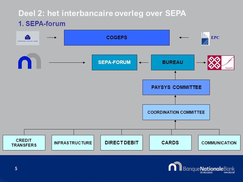 5 SEPA-FORUMBUREAU PAYSYS COMMITTEE COORDINATION COMMITTEE COGEPS EPC DIRECT DEBITCARDS INFRASTRUCTURE CREDIT TRANSFERS Deel 2: het interbancaire over