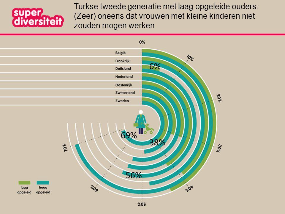 38% Turkse tweede generatie met laag opgeleide ouders: (Zeer) oneens dat vrouwen met kleine kinderen niet zouden mogen werken 69% 56% 6%