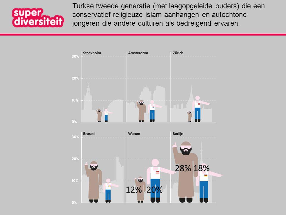 28% 18% 12% 20% Turkse tweede generatie (met laagopgeleide ouders) die een conservatief religieuze islam aanhangen en autochtone jongeren die andere c
