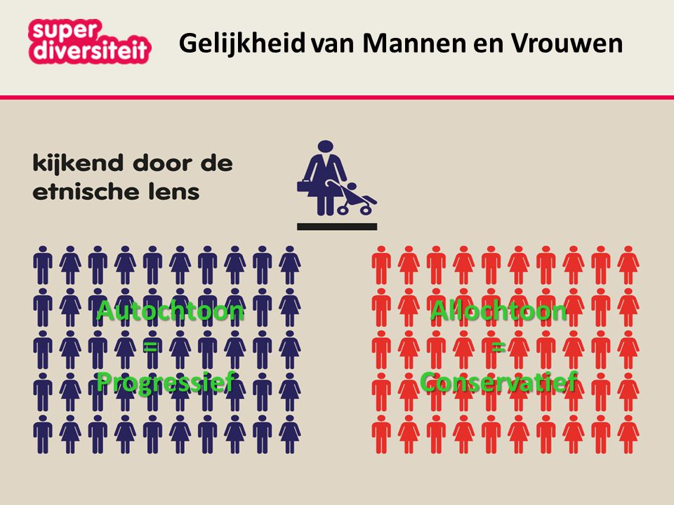Gelijkheid van Mannen en VrouwenAutochtoon =ProgressiefAllochtoon=Conservatief