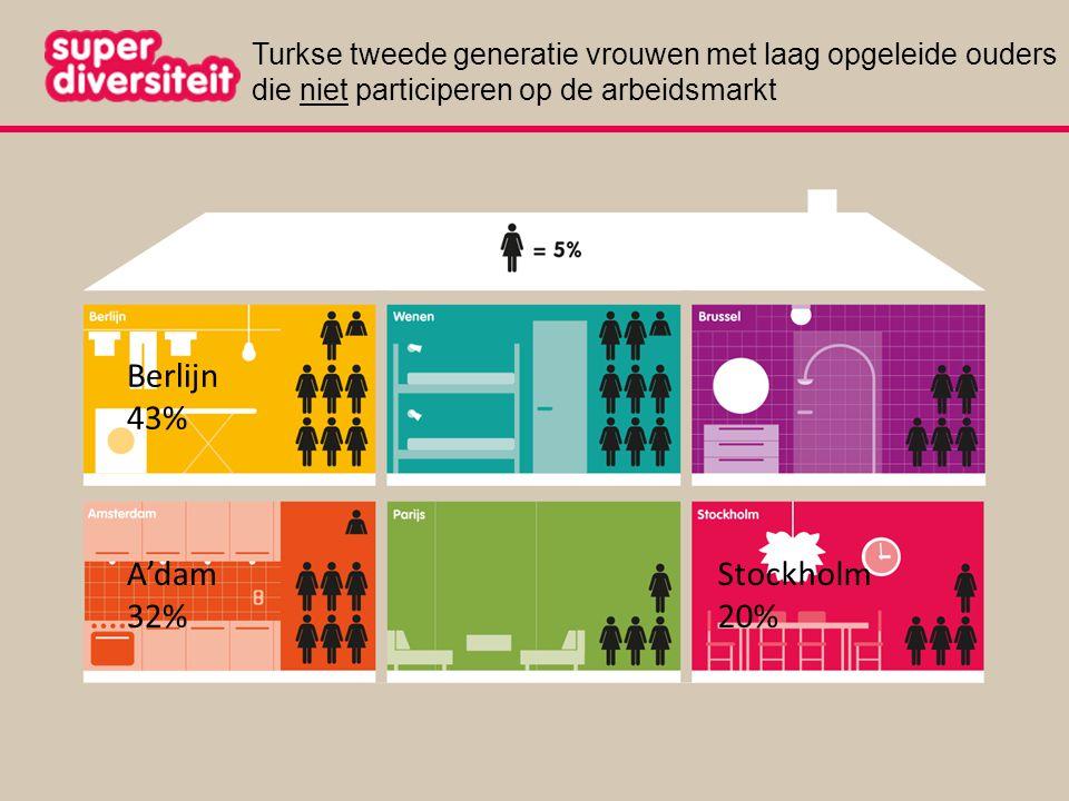 Turkse tweede generatie vrouwen met laag opgeleide ouders die niet participeren op de arbeidsmarkt Berlijn 43% A'dam 32% Stockholm 20%
