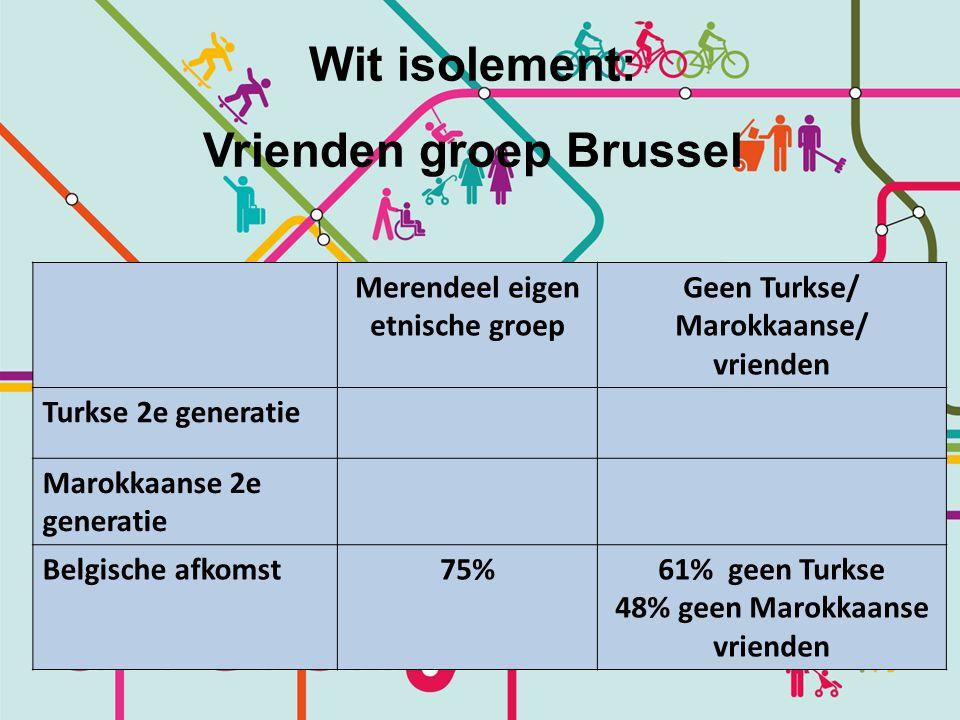 Wit isolement: Vrienden groep Brussel Merendeel eigen etnische groep Geen Turkse/ Marokkaanse/ vrienden Turkse 2e generatie Marokkaanse 2e generatie Belgische afkomst75%61% geen Turkse 48% geen Marokkaanse vrienden