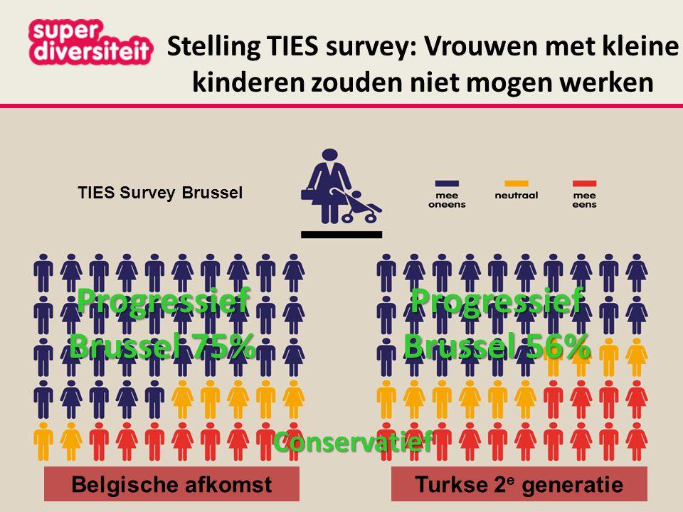 Stelling TIES survey: Vrouwen met kleine kinderen zouden niet mogen werken Progressief Brussel 56% Progressief Brussel 75% TIES Survey Brussel Conservatief Turkse 2 e generatieBelgische afkomst