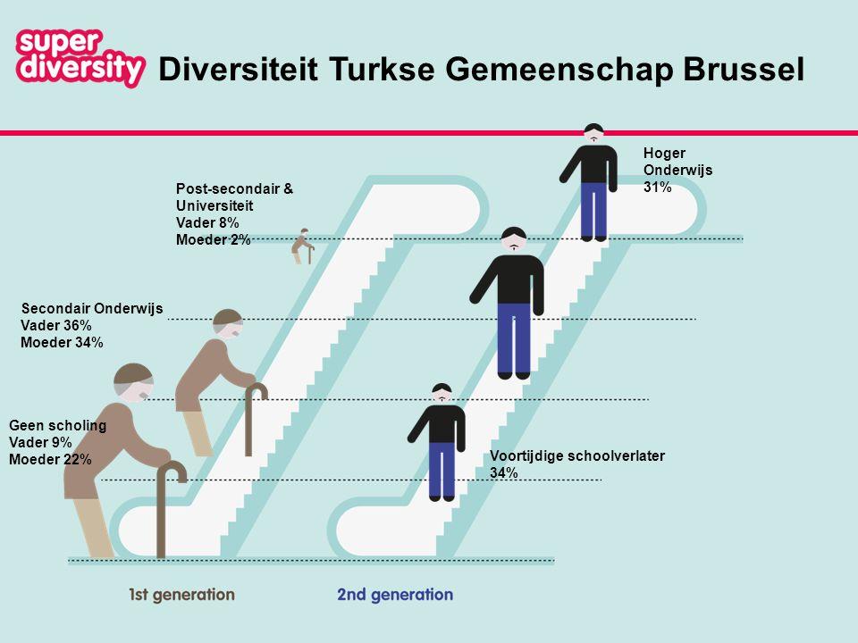 Diversiteit Marokkaanse Gemeenschap Brussel Post-secondair & Universiteit Vader 5% Moeder 3% Secondair Onderwijs Vader 23% Moeder 15% Geen scholing Vader 35% Moeder 48% Hoger Onderwijs 29% Voortijdige schoolverlater 21%