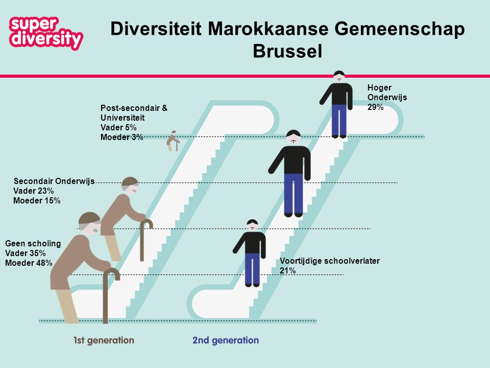Emancipatie: Progressieve vrouwen TIES survey Brussel Turkse 2 e generatie 33%