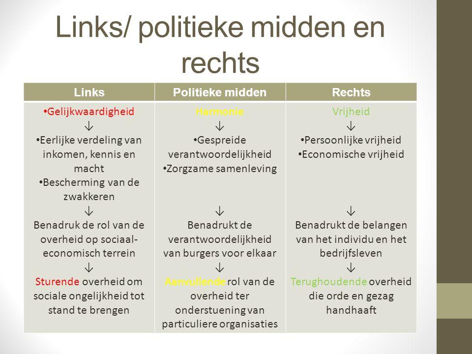 Links/ politieke midden en rechts LinksPolitieke middenRechts Gelijkwaardigheid ↓ Eerlijke verdeling van inkomen, kennis en macht Bescherming van de z