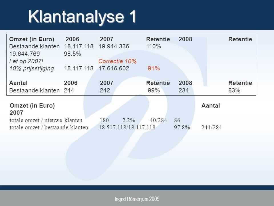 Ingrid Römer juni 2009 Klantanalyse 1 Omzet (in Euro) 2006 2007 Retentie 2008 Retentie Bestaande klanten18.117.118 19.944.336110% 19.644.76998.5% Let op 2007.
