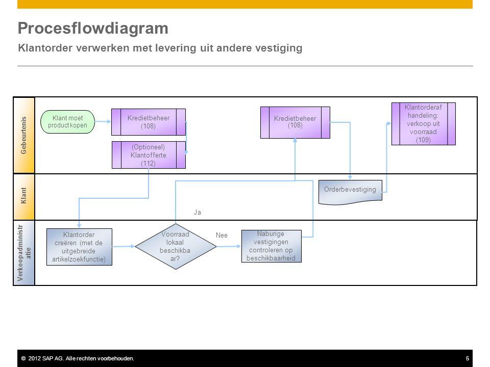 ©2012 SAP AG. Alle rechten voorbehouden.5 Procesflowdiagram Klantorder verwerken met levering uit andere vestiging Klant Verkoopadministr atie Gebeurt