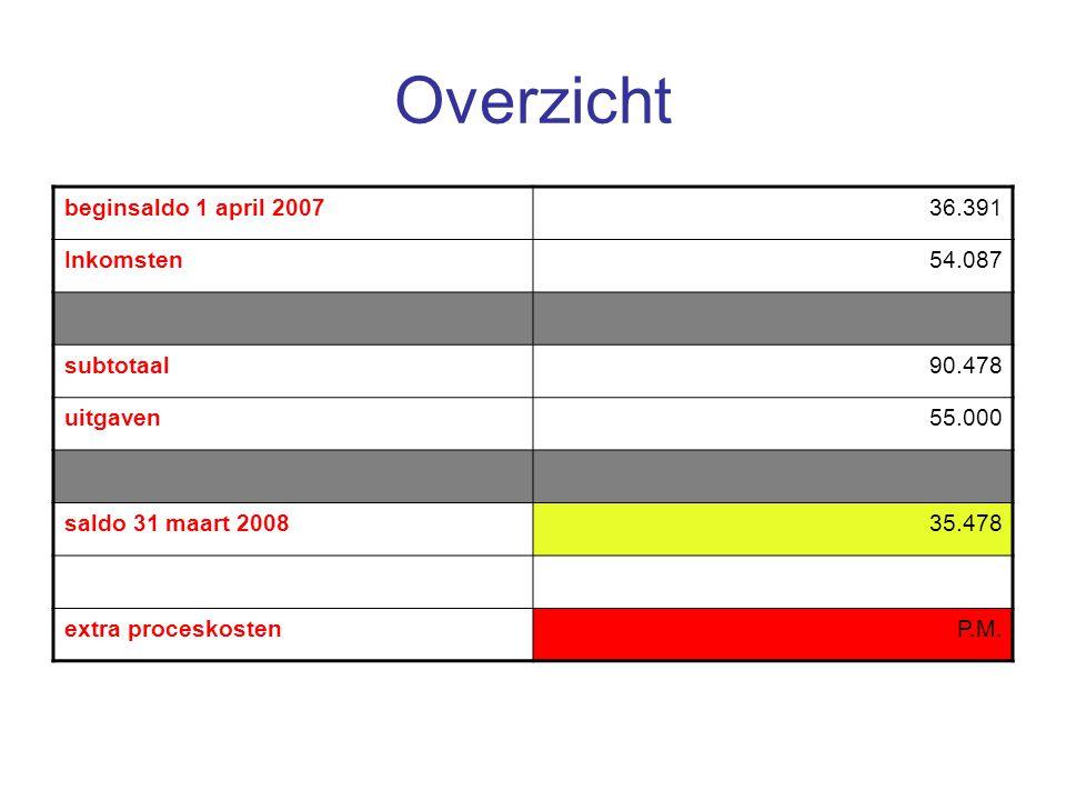 Overzicht beginsaldo 1 april 200736.391 Inkomsten54.087 subtotaal90.478 uitgaven55.000 saldo 31 maart 200835.478 extra proceskostenP.M.