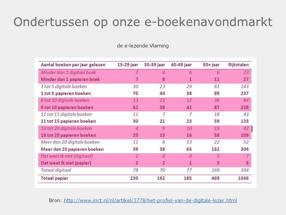 Ondertussen op onze e-boekenavondmarkt de e-lezende Vlaming Bron: http://www.inct.nl/nl/artikel/3778/het-profiel-van-de-digitale-lezer.htmlhttp://www.