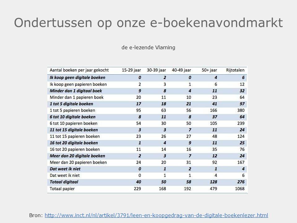 Ondertussen op onze e-boekenavondmarkt de e-lezende Vlaming Bron: http://www.inct.nl/nl/artikel/3791/leen-en-koopgedrag-van-de-digitale-boekenlezer.ht