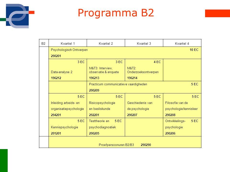 Programma B2 B2Kwartiel 1Kwartiel 2Kwartiel 3Kwartiel 4 Psychologisch Ontwerpen 10 EC 290201 3 EC 4 EC Data-analyse 2 M&T3: Interview, observatie & enquete M&T2: Onderzoeksontwerpen 196212196213196214 Practicum communicatieve vaardigheden 5 EC 290209 5 EC Inleiding arbeids- enRisicopsychologieGeschiedenis vanFilosofie van de organisatiepsychologieen besliskundede psychologiepsychologie/kennisleer 294201292201290207290208 5 ECTesttheorie en 5 EC Ontwikkelings- 5 EC Kennispsychologiepsychodiagnostiek psychologie 291201290205 290206 Proefpersoonuren B2/B3 290290