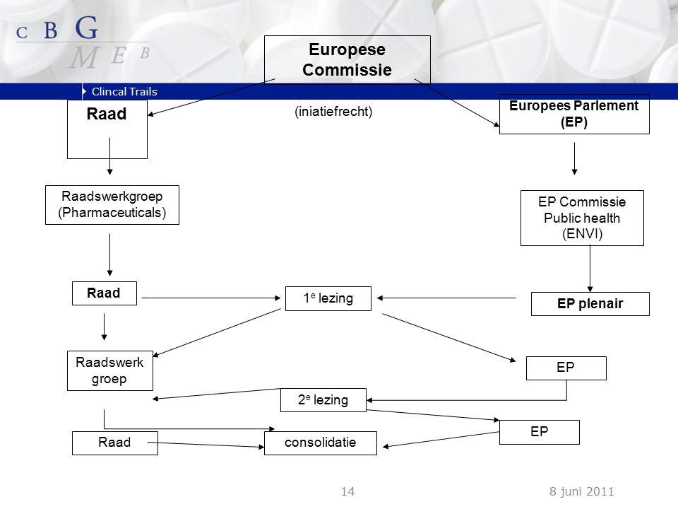 Clincal Trails 8 juni 201114 Europese Commissie Raad Raadswerkgroep (Pharmaceuticals) Raad 1 e lezing 2 e lezing Europees Parlement (EP) EP Commissie Public health (ENVI) EP plenair EP Raadswerk groep Raadconsolidatie EP (iniatiefrecht)