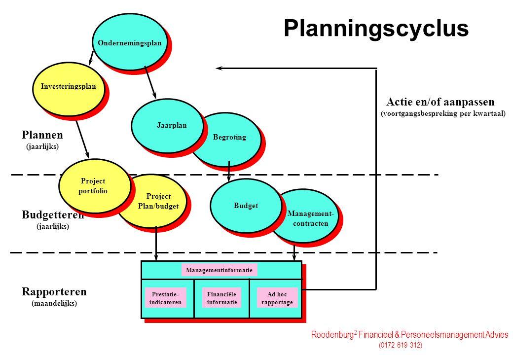 Roodenburg 2 Financieel & Personeelsmanagement Advies (0172 619 312) Planningscyclus Ondernemingsplan Managementinformatie Prestatie- indicatoren Fina