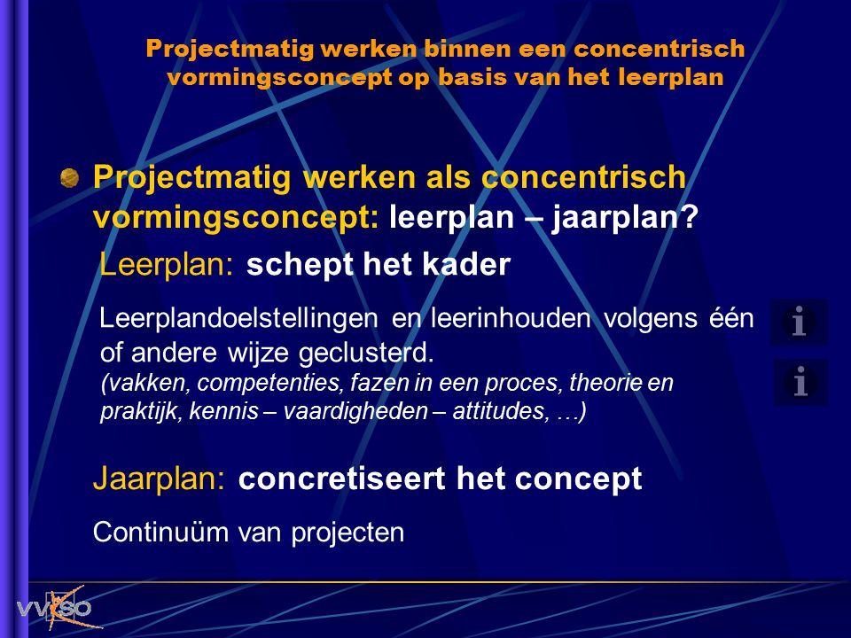 Projectmatig werken als concentrisch vormingsconcept: leerplan – jaarplan? Leerplan: schept het kader Leerplandoelstellingen en leerinhouden volgens é