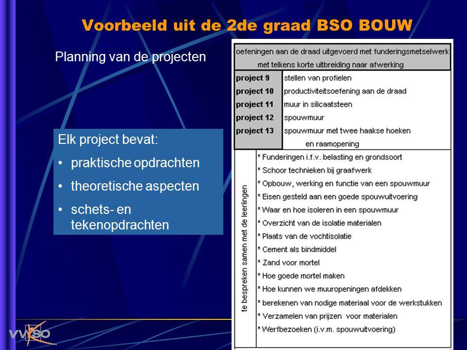 Planning van de projecten Elk project bevat: praktische opdrachten theoretische aspecten schets- en tekenopdrachten Voorbeeld uit de 2de graad BSO BOU
