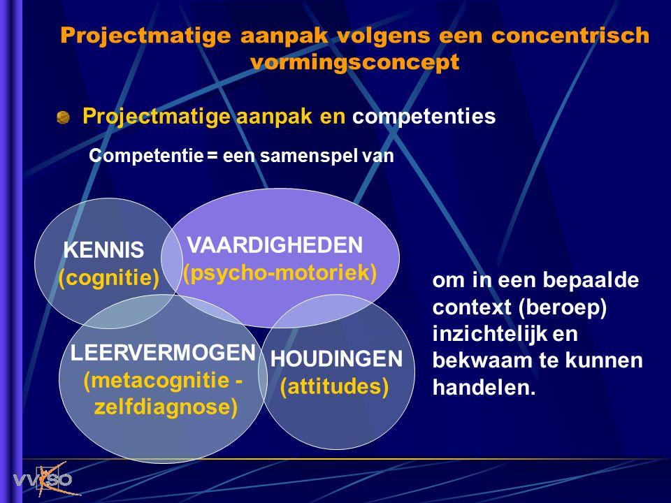 Projectmatige aanpak en competenties Projectmatige aanpak volgens een concentrisch vormingsconcept VAARDIGHEDEN (psycho-motoriek) KENNIS (cognitie) HO
