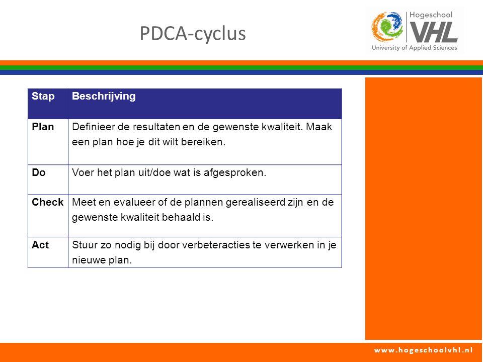 www.hogeschoolvhl.nl PDCA-cyclus Stap Beschrijving Plan Definieer de resultaten en de gewenste kwaliteit. Maak een plan hoe je dit wilt bereiken. DoVo