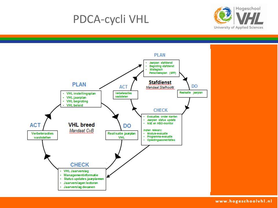 www.hogeschoolvhl.nl PDCA-cycli VHL