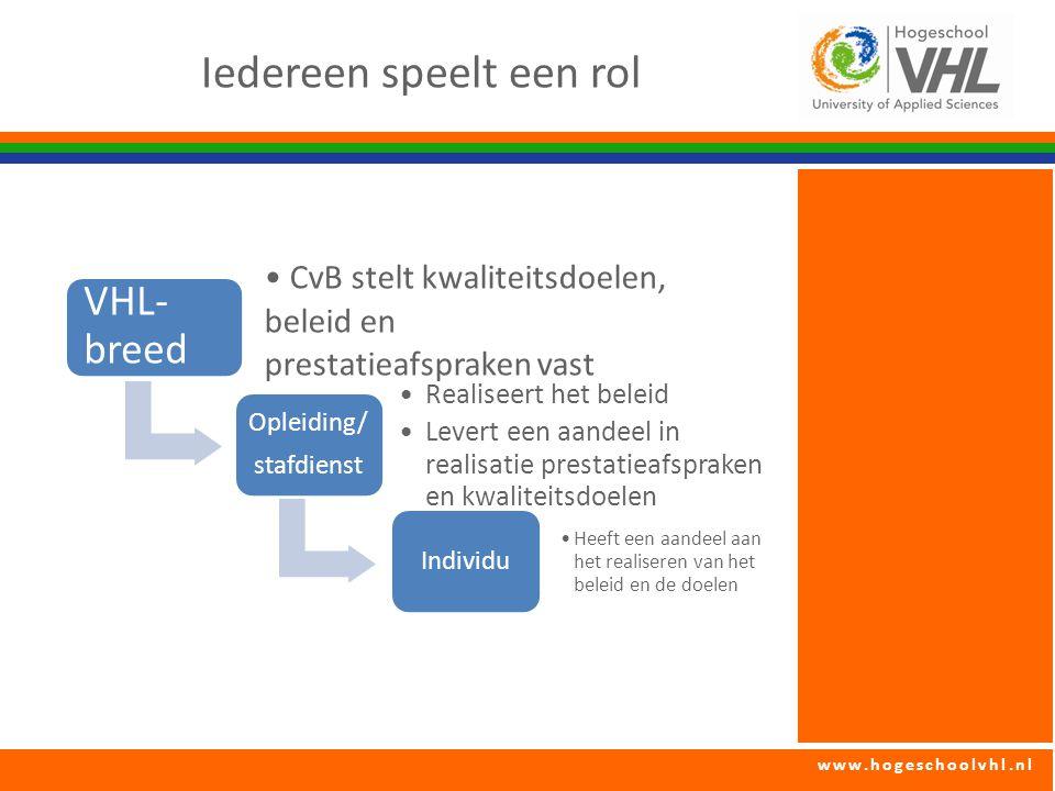 www.hogeschoolvhl.nl Iedereen speelt een rol VHL- breed CvB stelt kwaliteitsdoelen, beleid en prestatieafspraken vast Opleiding/ stafdienst Realiseert