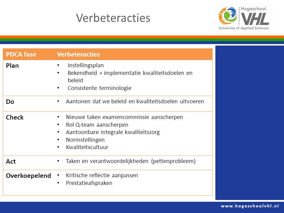 www.hogeschoolvhl.nl Verbeteracties PDCA faseVerbeteracties Plan Instellingsplan Bekendheid + implementatie kwaliteitsdoelen en beleid Consistente ter