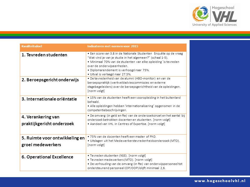 www.hogeschoolvhl.nl KwaliteitsdoelIndicatoren met normen voor 2015 1. Tevreden studenten Een score van 3.8 in de Nationale Studenten Enquête op de vr