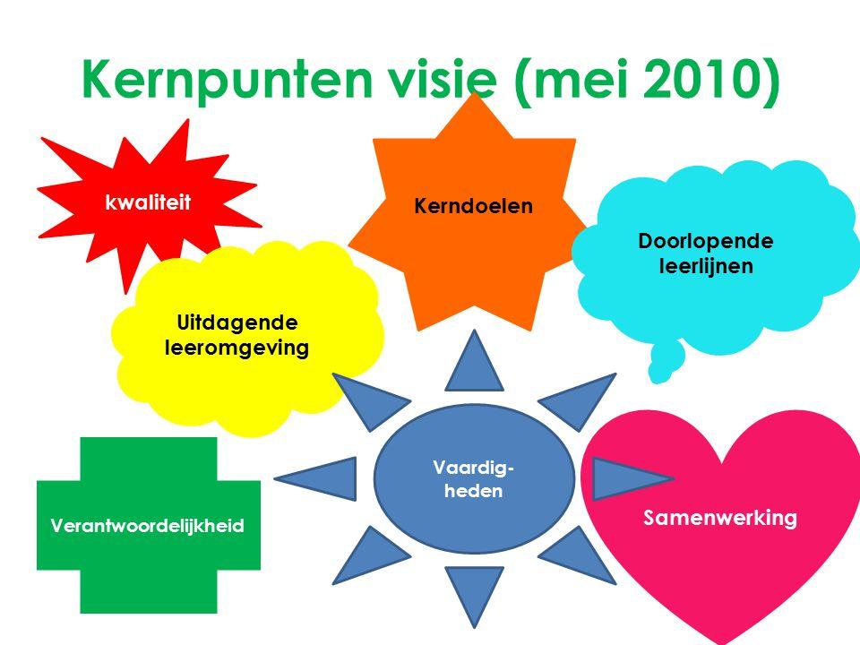 Kernpunten visie (mei 2010) kwaliteit Uitdagende leeromgeving Kerndoelen Doorlopende leerlijnen Samenwerking Verantwoordelijkheid Vaardig- heden