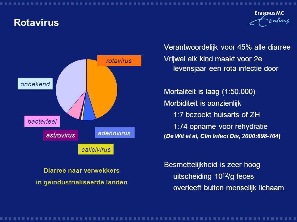 Verantwoordelijk voor 45% alle diarree Vrijwel elk kind maakt voor 2e levensjaar een rota infectie door Mortaliteit is laag (1:50.000) Morbiditeit is aanzienlijk 1:7 bezoekt huisarts of ZH 1:74 opname voor rehydratie (De Wit et al, Clin Infect Dis, 2000:698-704) Besmettelijkheid is zeer hoog uitscheiding 10 12 /g feces overleeft buiten menselijk lichaam rotavirus adenovirus calicivirus astrovirus bacterieel onbekend Diarree naar verwekkers in geïndustrialiseerde landen