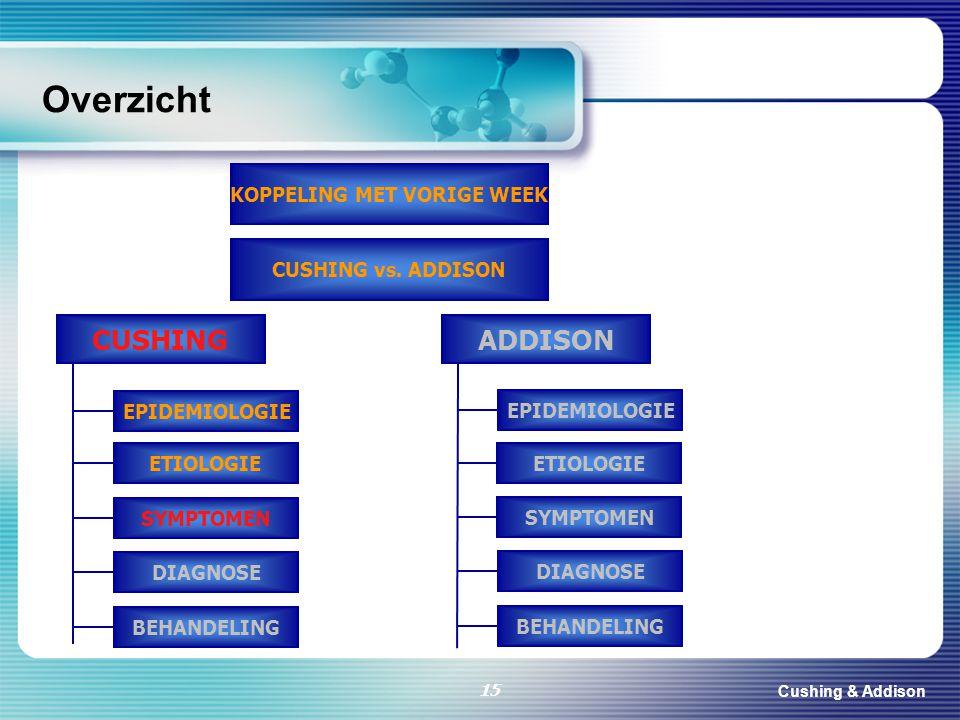 Cushing & Addison 15 Overzicht CUSHING KOPPELING MET VORIGE WEEK CUSHING vs. ADDISON EPIDEMIOLOGIE DIAGNOSE BEHANDELING ETIOLOGIE SYMPTOMEN ADDISON EP