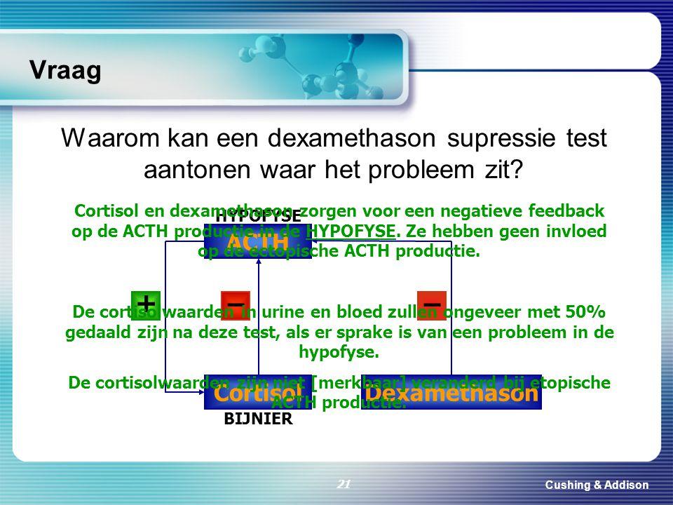 Cushing & Addison 21 Vraag Waarom kan een dexamethason supressie test aantonen waar het probleem zit? ACTH Cortisol HYPOFYSE BIJNIER Dexamethason + ––