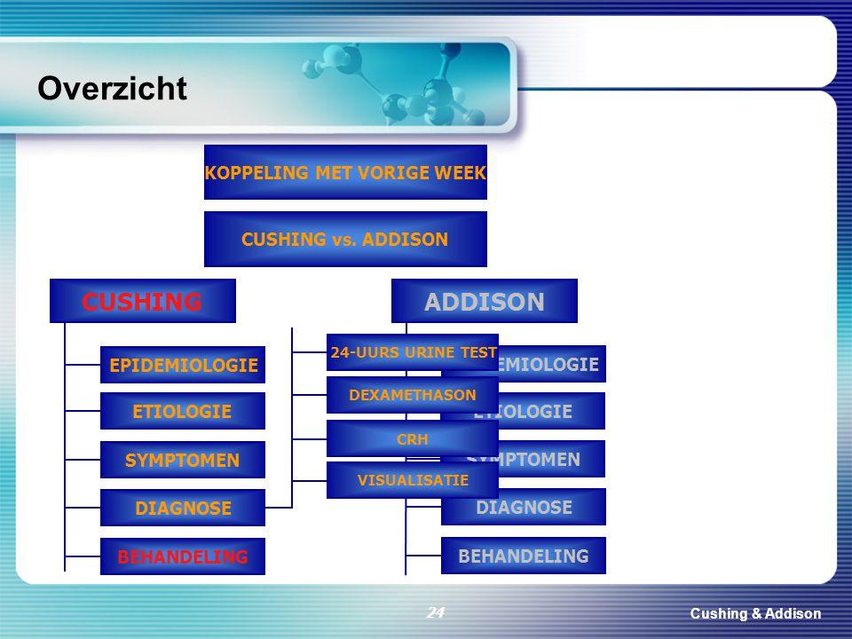 Cushing & Addison 24 Overzicht CUSHING KOPPELING MET VORIGE WEEK CUSHING vs. ADDISON EPIDEMIOLOGIE DIAGNOSE BEHANDELING ETIOLOGIE SYMPTOMEN ADDISON EP