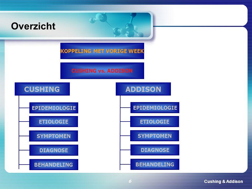 Cushing & Addison 6 Overzicht CUSHINGADDISON KOPPELING MET VORIGE WEEK CUSHING vs. ADDISON EPIDEMIOLOGIE DIAGNOSE BEHANDELING ETIOLOGIE SYMPTOMEN EPID