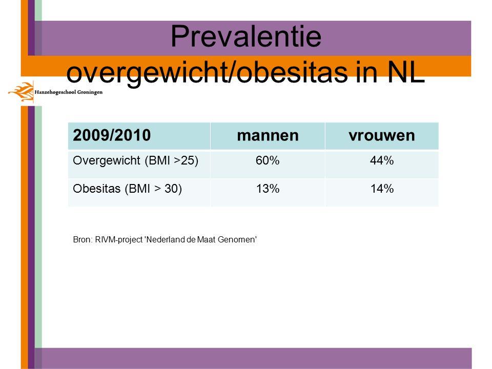 Prevalentie overgewicht/obesitas in NL 2009/2010mannenvrouwen Overgewicht (BMI >25)60%44% Obesitas (BMI > 30)13%14% Bron: RIVM-project Nederland de Maat Genomen