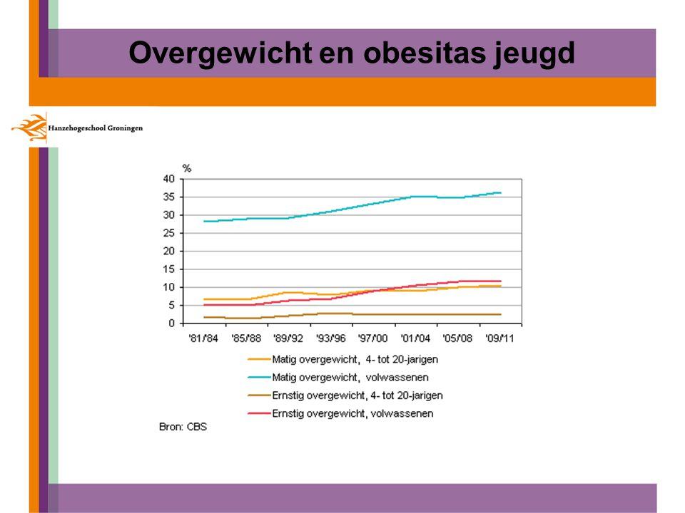 Overgewicht en obesitas jeugd