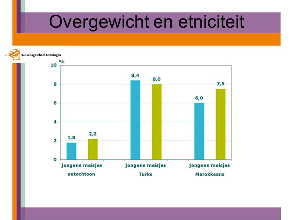 Overgewicht en etniciteit