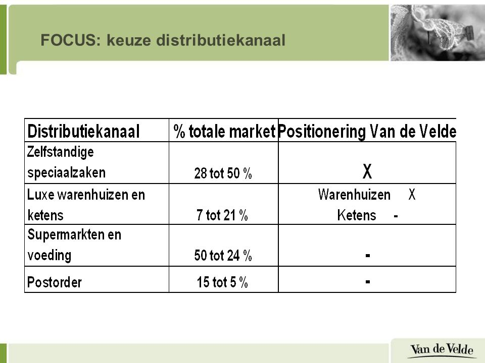 FOCUS: keuze distributiekanaal